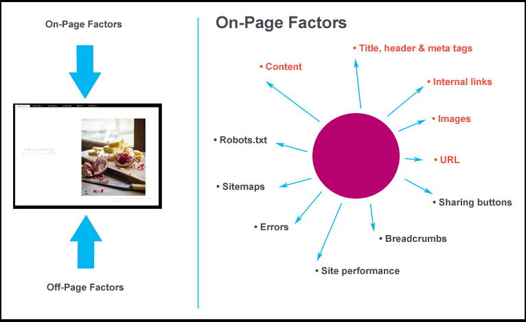 Onsite seo ranking factors